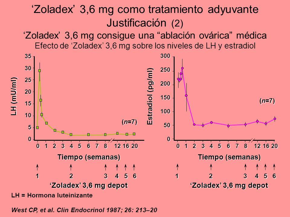 Zoladex 3,6 mg como tratamiento adyuvante Justificación (2) Zoladex 3,6 mg consigue una ablación ovárica médica Efecto de Zoladex 3,6 mg sobre los niv