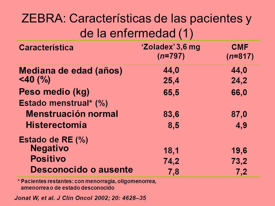 Estado de RE (%) Estado menstrual* (%) CMF (n=817) Zoladex 3,6 mg (n=797) Característica Histerectomía Negativo Positivo Desconocido o ausente 44,0 24