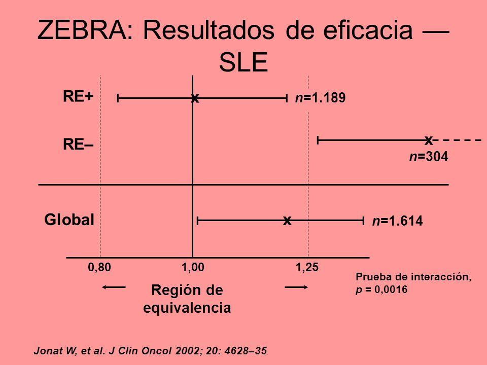 ZEBRA: Resultados de eficacia SLE Prueba de interacción, p = 0,0016 Región de equivalencia 0,801,001,25 x II x II x I Global RE+ RE– n=1.614 n=1.189 n