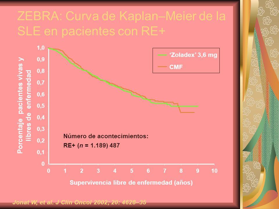 ZEBRA: Curva de Kaplan–Meier de la SLE en pacientes con RE+ Zoladex 3,6 mg CMF 0 0,1 0,2 0,3 0,4 0,5 0,6 0,7 0,8 0,9 1,0 012345678910 Supervivencia li