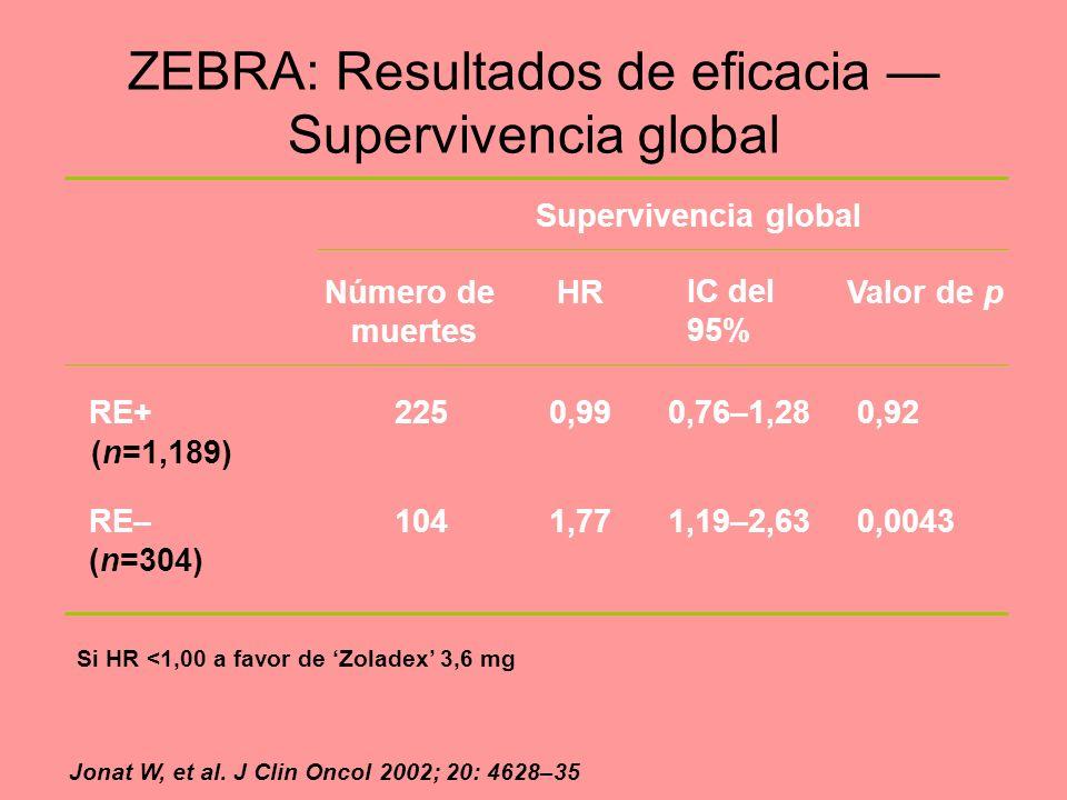 ZEBRA: Resultados de eficacia Supervivencia global Supervivencia global Número de muertes HRHR IC del 95% Valor de p RE+2250,990,76–1,280,92 RE–1041,7