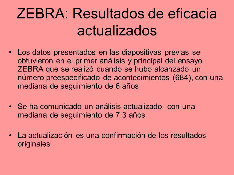 ZEBRA: Resultados de eficacia actualizados Los datos presentados en las diapositivas previas se obtuvieron en el primer análisis y principal del ensay