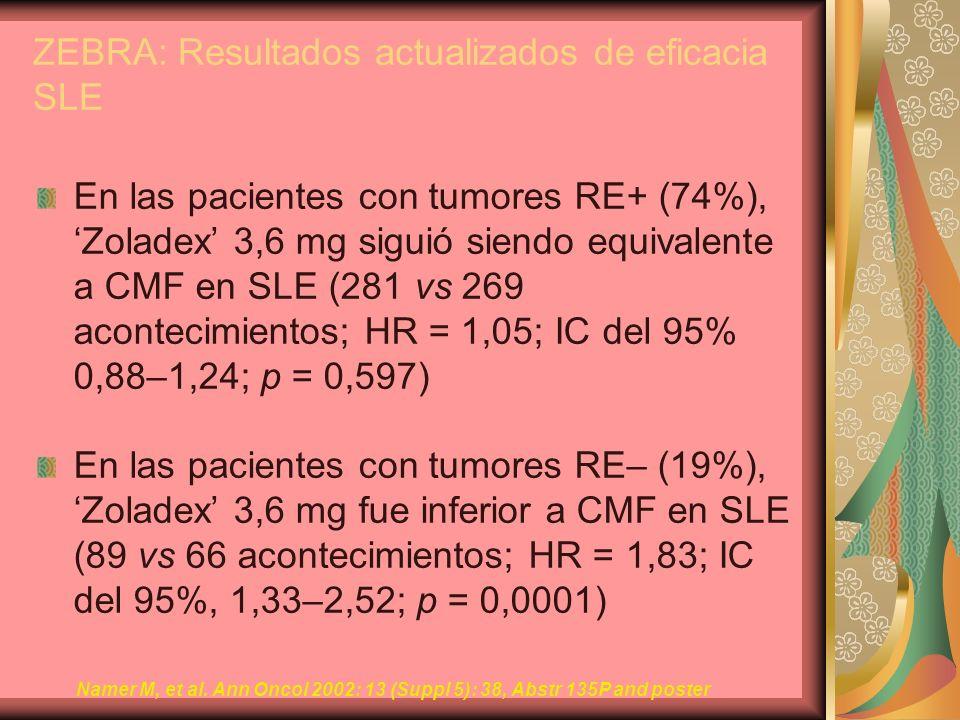 ZEBRA: Resultados actualizados de eficacia SLE En las pacientes con tumores RE+ (74%), Zoladex 3,6 mg siguió siendo equivalente a CMF en SLE (281 vs 2