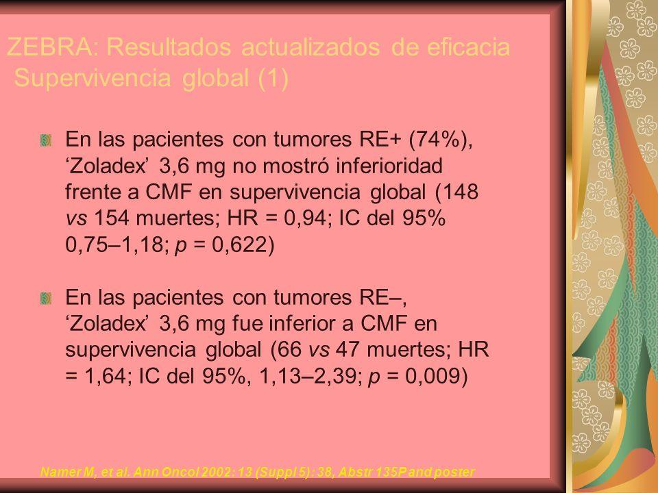 ZEBRA: Resultados actualizados de eficacia Supervivencia global (1) En las pacientes con tumores RE+ (74%), Zoladex 3,6 mg no mostró inferioridad fren