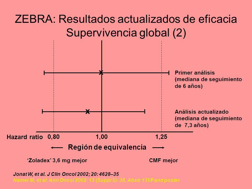 ZEBRA: Resultados actualizados de eficacia Supervivencia global (2) Región de equivalencia 0,801,001,25 x II x II Jonat W, et al. J Clin Oncol 2002; 2