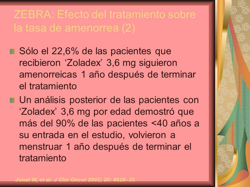 ZEBRA: Efecto del tratamiento sobre la tasa de amenorrea (2) Sólo el 22,6% de las pacientes que recibieron Zoladex 3,6 mg siguieron amenorreicas 1 año