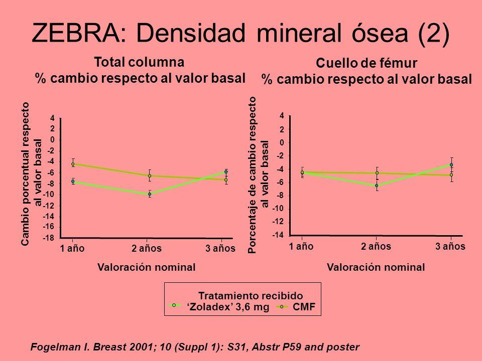 4 2 0 -2 -4 -6 -8 -10 -12 -14 1 año2 años3 años Valoración nominal Cambio porcentual respecto al valor basal -16 -18 ZEBRA: Densidad mineral ósea (2)