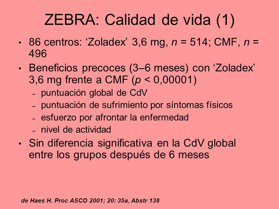 ZEBRA: Calidad de vida (1) 86 centros: Zoladex 3,6 mg, n = 514; CMF, n = 496 Beneficios precoces (3–6 meses) con Zoladex 3,6 mg frente a CMF (p < 0,00
