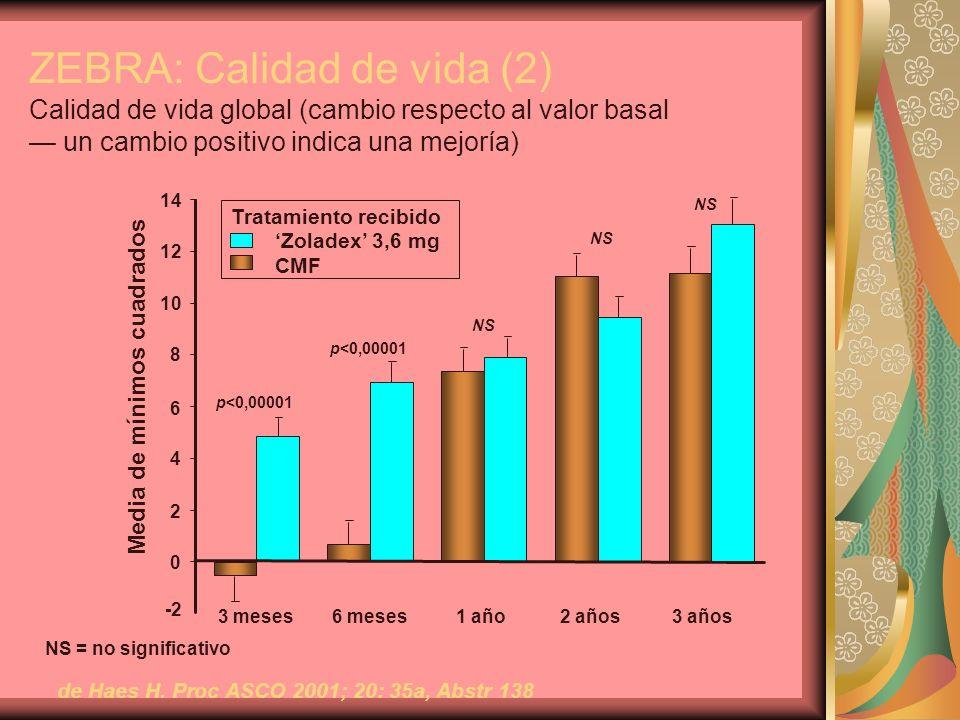 ZEBRA: Calidad de vida (2) Calidad de vida global (cambio respecto al valor basal un cambio positivo indica una mejoría) de Haes H. Proc ASCO 2001; 20