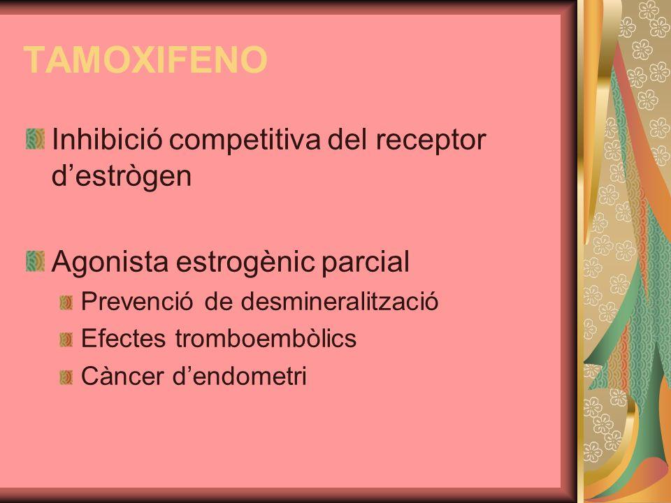 TAMOXIFENO Inhibició competitiva del receptor destrògen Agonista estrogènic parcial Prevenció de desmineralització Efectes tromboembòlics Càncer dendo