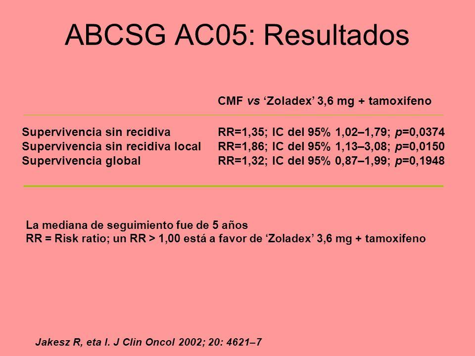 Supervivencia sin recidivaRR=1,35; IC del 95% 1,02–1,79; p=0,0374 Supervivencia sin recidiva local RR=1,86; IC del 95% 1,13–3,08; p=0,0150 Supervivenc