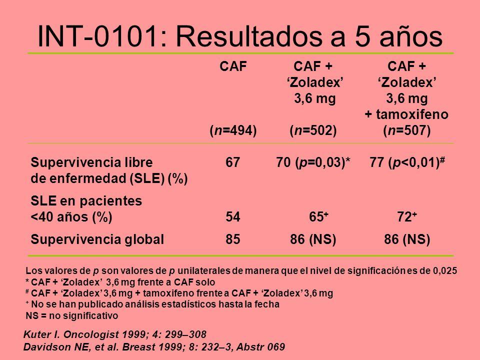 INT-0101: Resultados a 5 años Los valores de p son valores de p unilaterales de manera que el nivel de significación es de 0,025 *CAF + Zoladex 3,6 mg