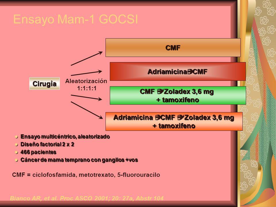 Ensayo multicéntrico, aleatorizado Ensayo multicéntrico, aleatorizado Diseño factorial 2 x 2 Diseño factorial 2 x 2 466 pacientes 466 pacientes Cáncer