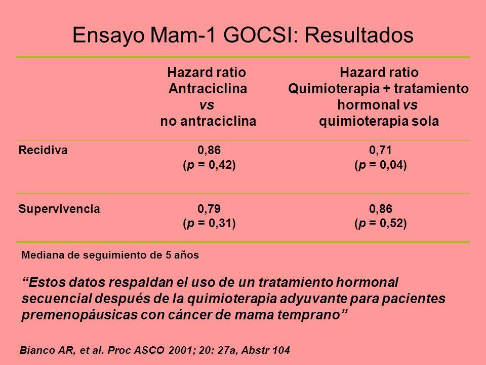 Ensayo Mam-1 GOCSI: Resultados Hazard ratio Antraciclina vs no antraciclina Hazard ratio Quimioterapia + tratamiento hormonal vs quimioterapia sola Re