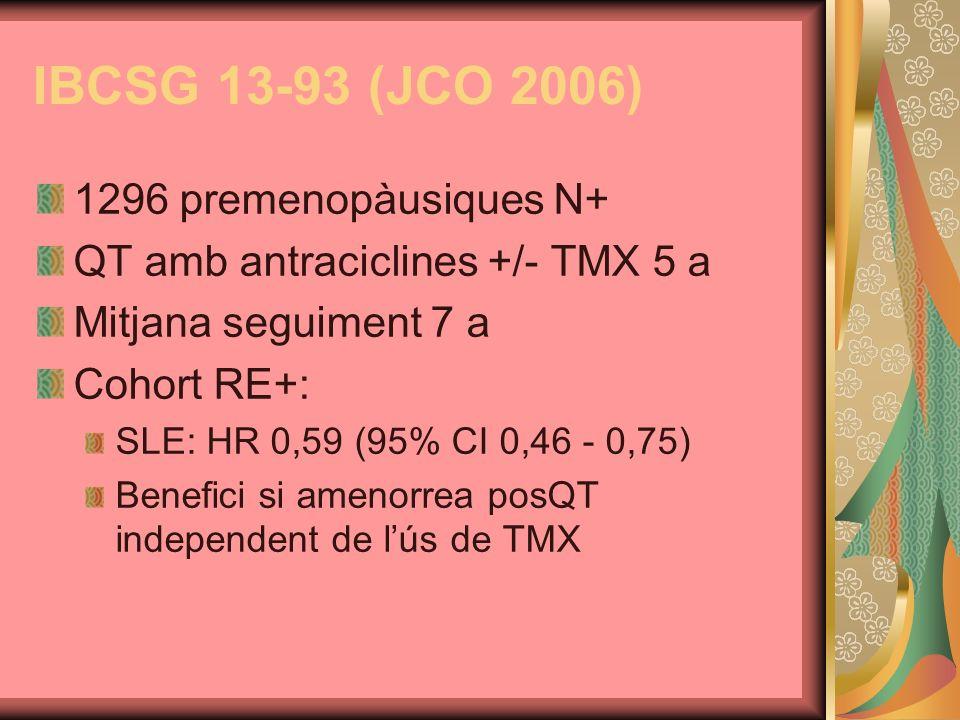 ZIPP: Resultados (1) Goserelina vs no goserelina Hubo una mejoría significativa en la SLE (HR = 0,80 [IC del 95% 0,70–0,92]; p < 0,001) Hubo una mejoría significativa en la supervivencia global (HR = 0,82 [IC del 95% 0,67–0,99]; p = 0,04) Hubo una reducción de la incidencia significativa del cáncer de mama contralateral (HR = 0,60 [IC del 95% 0,35–1,00]; p = 0,05) Baum M, et al.