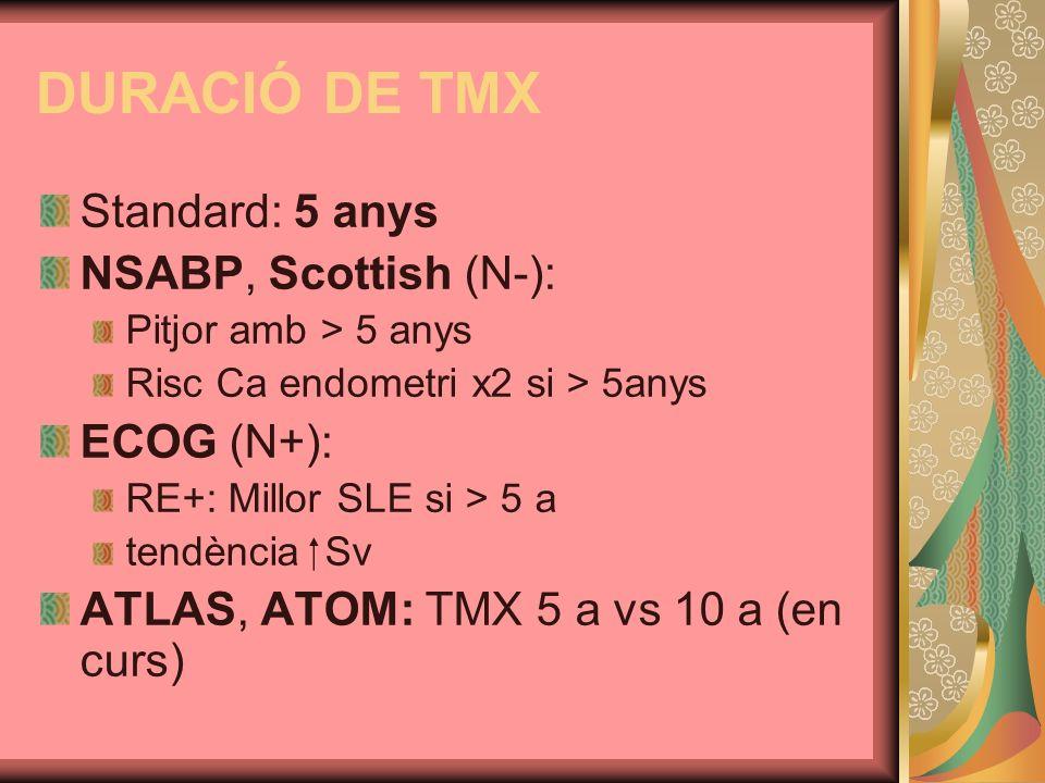 DURACIÓ DE TMX Standard: 5 anys NSABP, Scottish (N-): Pitjor amb > 5 anys Risc Ca endometri x2 si > 5anys ECOG (N+): RE+: Millor SLE si > 5 a tendènci