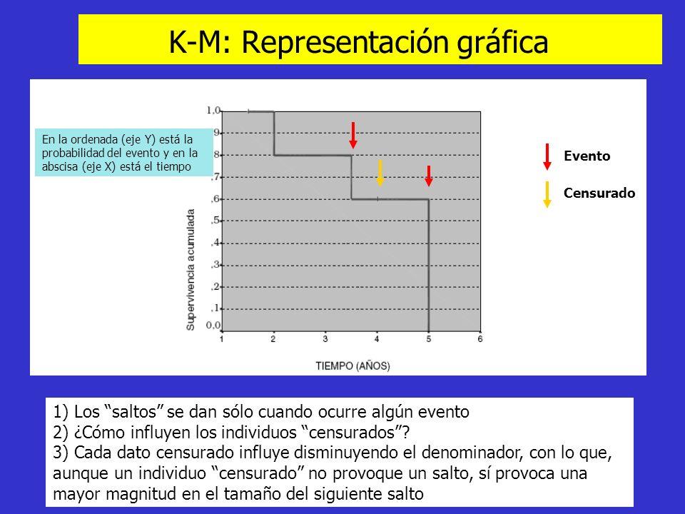 K-M: Representación gráfica 1) Los saltos se dan sólo cuando ocurre algún evento 2) ¿Cómo influyen los individuos censurados? 3) Cada dato censurado i