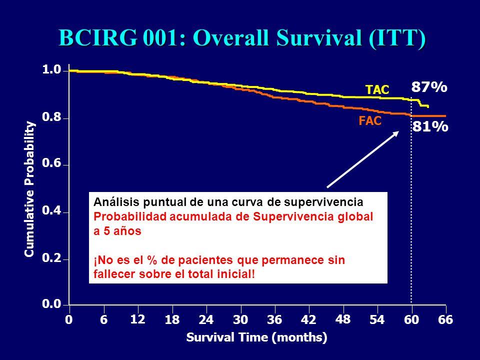 BCIRG 001: Overall Survival (ITT) 1.0 0.8 0.6 0.4 0.2 0.0 0 6 12 18 24 30 36 42 48 54 60 66 FAC TAC Cumulative Probability 87% 81% Survival Time (mont