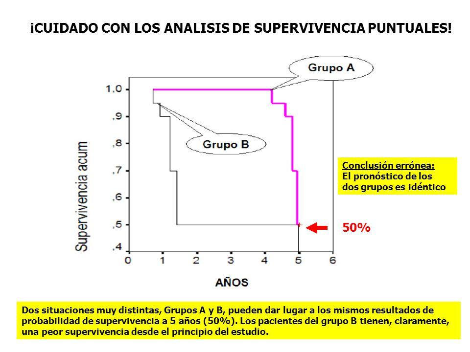 ¡CUIDADO CON LOS ANALISIS DE SUPERVIVENCIA PUNTUALES! Dos situaciones muy distintas, Grupos A y B, pueden dar lugar a los mismos resultados de probabi