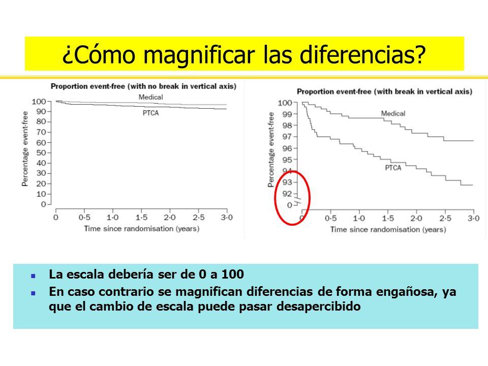 ¿Cómo magnificar las diferencias? La escala debería ser de 0 a 100 En caso contrario se magnifican diferencias de forma engañosa, ya que el cambio de