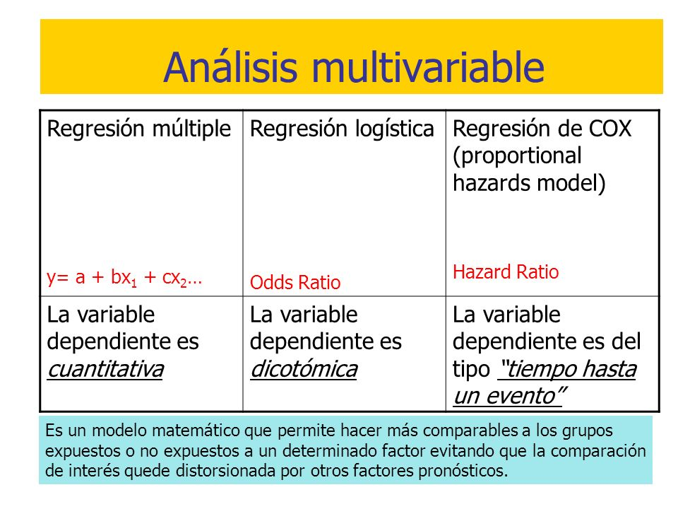 Análisis multivariable Regresión múltiple y= a + bx 1 + cx 2 … Regresión logística Odds Ratio Regresión de COX (proportional hazards model) Hazard Rat