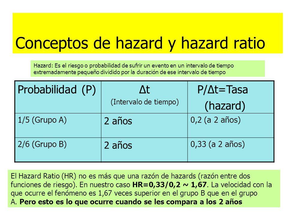 Conceptos de hazard y hazard ratio Probabilidad (P) Δt (Intervalo de tiempo) P/Δt=Tasa (hazard) 1/5 (Grupo A) 2 años 0,2 (a 2 años) 2/6 (Grupo B) 2 añ