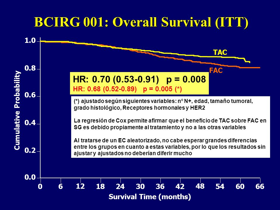 BCIRG 001: Overall Survival (ITT) 1.0 0.8 0.6 0.4 0.2 0.0 0 6 12 18 24 30 36 42 48 54 60 66 FAC TAC Cumulative Probability Survival Time (months) HR: