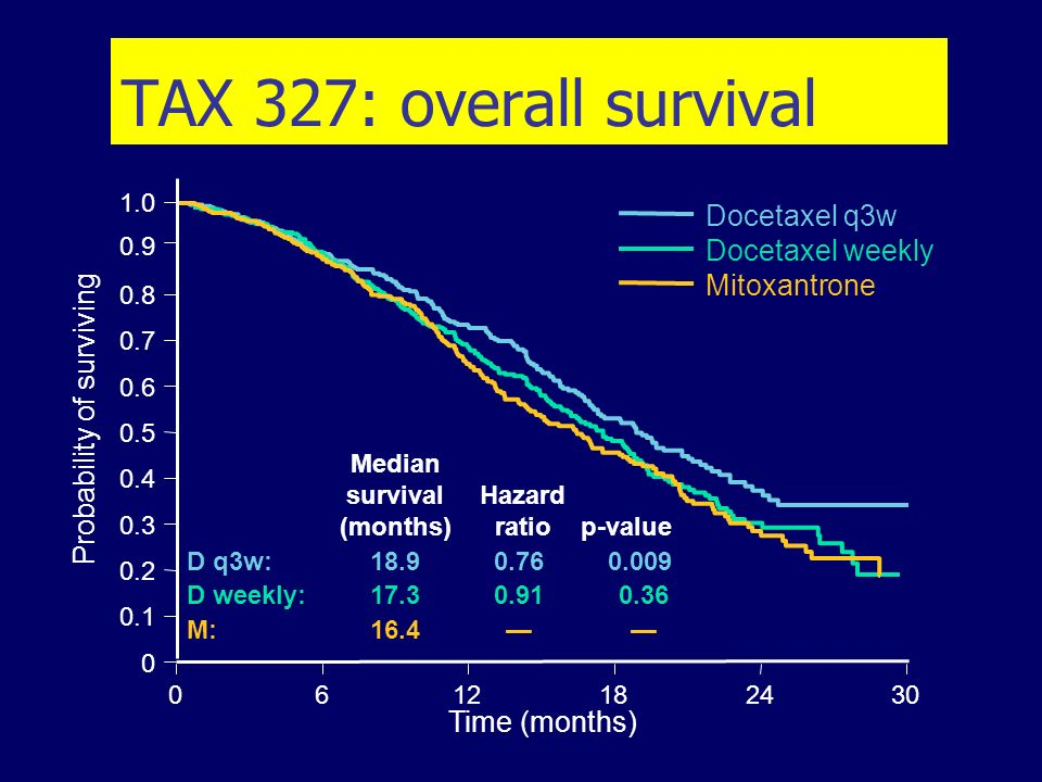 TAX 327: overall survival Median survival Hazard (months) ratio p-value D q3w: 18.90.76 0.009 D weekly: 17.30.910.36 M:16.4 Time (months) 0612182430 0