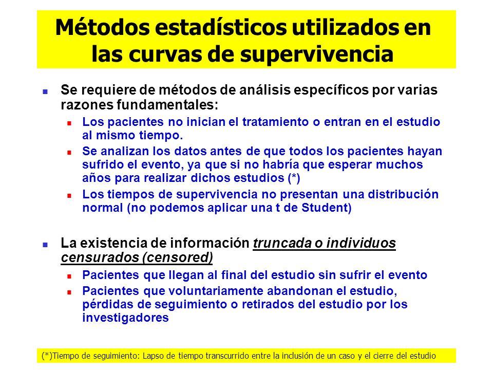 Métodos estadísticos utilizados en las curvas de supervivencia Se requiere de métodos de análisis específicos por varias razones fundamentales: Los pa