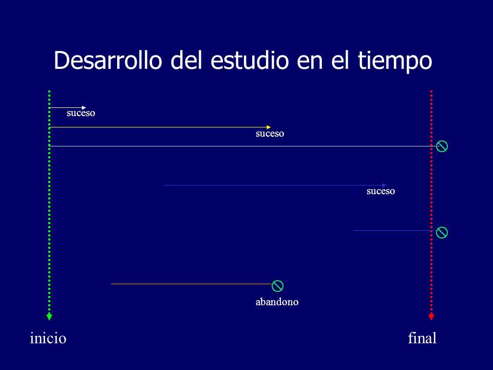 Conceptos de hazard y hazard ratio Probabilidad (P) Δt (Intervalo de tiempo) P/Δt=Tasa (hazard) 1/5 (Grupo A) 2 años 0,2 (a 2 años) 2/6 (Grupo B) 2 años 0,33 (a 2 años) Hazard: Es el riesgo o probabilidad de sufrir un evento en un intervalo de tiempo extremadamente pequeño dividido por la duración de ese intervalo de tiempo El Hazard Ratio (HR) no es más que una razón de hazards (razón entre dos funciones de riesgo).