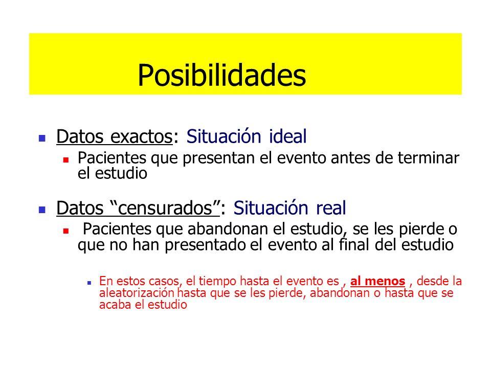 Posibilidades Datos exactos: Situación ideal Pacientes que presentan el evento antes de terminar el estudio Datos censurados: Situación real Pacientes