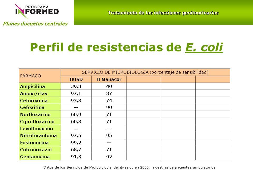 Planes docentes centrales Tratamiento de las infecciones genitourinarias Perfil de resistencias de E. coli FÁRMACO SERVICIO DE MICROBIOLOGÍA (porcenta