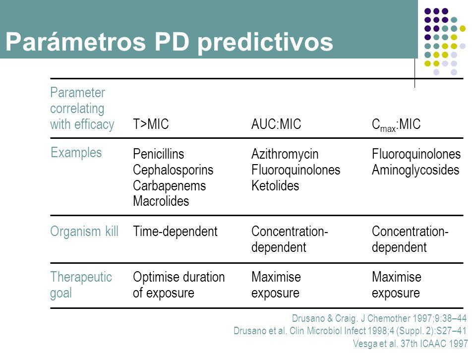 Drusano & Craig. J Chemother 1997;9:38–44 Drusano et al. Clin Microbiol Infect 1998;4 (Suppl. 2):S27–41 Vesga et al. 37th ICAAC 1997 Parameter correla