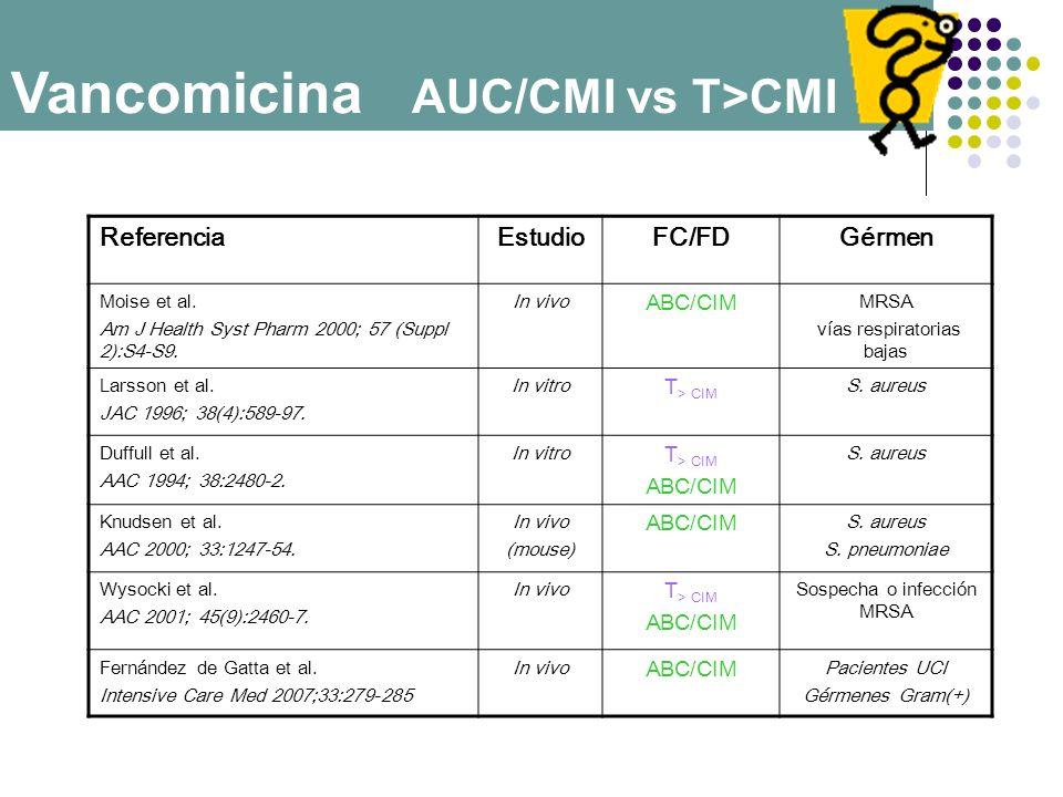 ReferenciaEstudioFC/FDGérmen Moise et al. Am J Health Syst Pharm 2000; 57 (Suppl 2):S4-S9. In vivo ABC/CIM MRSA vías respiratorias bajas Larsson et al