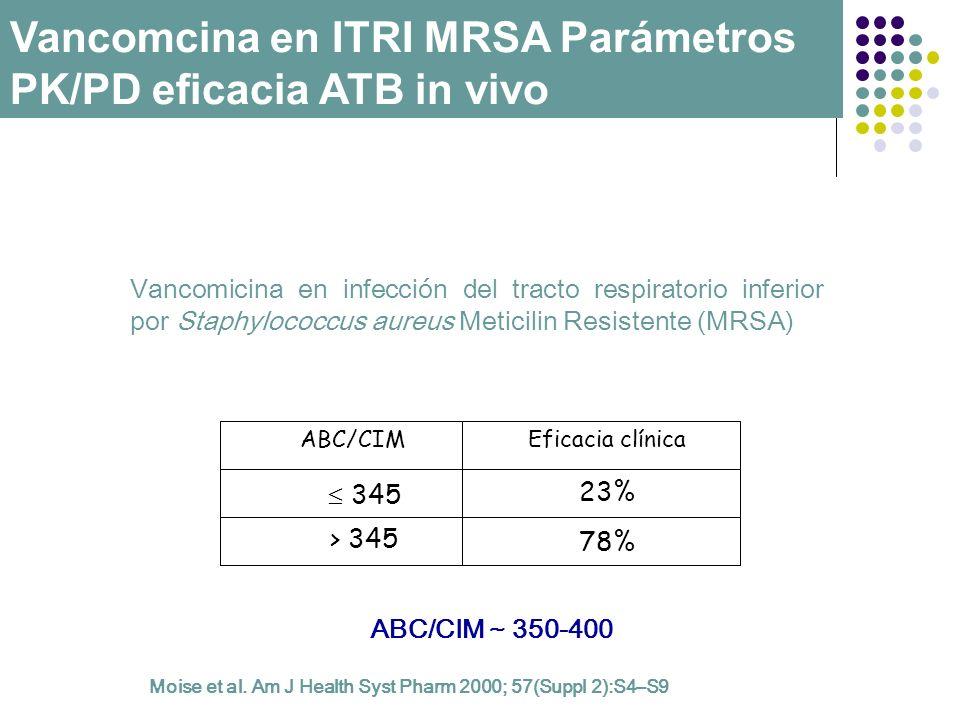 Moise et al. Am J Health Syst Pharm 2000; 57(Suppl 2):S4–S9 Vancomicina en infección del tracto respiratorio inferior por Staphylococcus aureus Metici