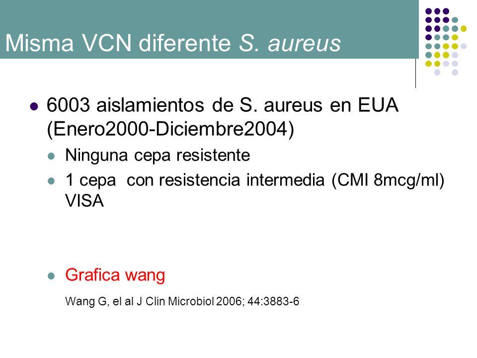 6003 aislamientos de S. aureus en EUA (Enero2000-Diciembre2004) Ninguna cepa resistente 1 cepa con resistencia intermedia (CMI 8mcg/ml) VISA Grafica w