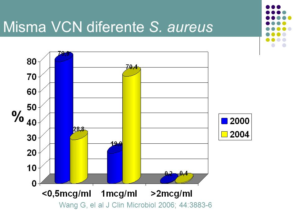 Wang G, el al J Clin Microbiol 2006; 44:3883-6 %