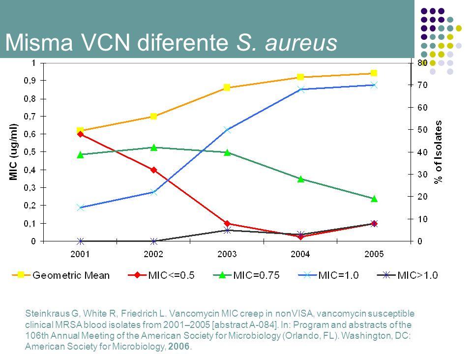 Misma VCN diferente S. aureus Steinkraus G, White R, Friedrich L. Vancomycin MIC creep in nonVISA, vancomycin susceptible clinical MRSA blood isolates