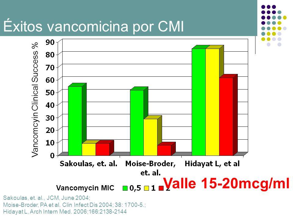 Vancomycin MIC Vancomcyin Clinical Success % Sakoulas, et. al., JCM, June 2004; Moise-Broder, PA et al. Clin Infect Dis 2004; 38: 1700-5.; Hidayat L,