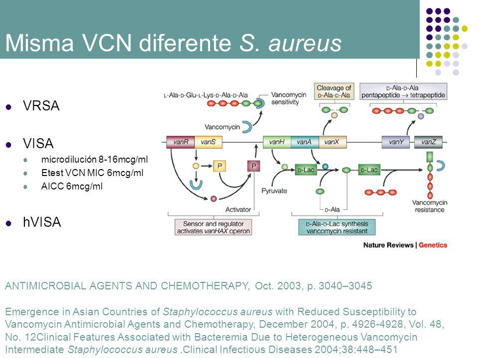 VRSA VISA microdilución 8-16mcg/ml Etest VCN MIC 6mcg/ml AICC 6mcg/ml hVISA Misma VCN diferente S. aureus ANTIMICROBIAL AGENTS AND CHEMOTHERAPY, Oct.