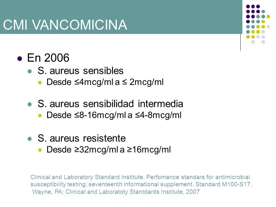 En 2006 S. aureus sensibles Desde 4mcg/ml a 2mcg/ml S. aureus sensibilidad intermedia Desde 8-16mcg/ml a 4-8mcg/ml S. aureus resistente Desde 32mcg/ml
