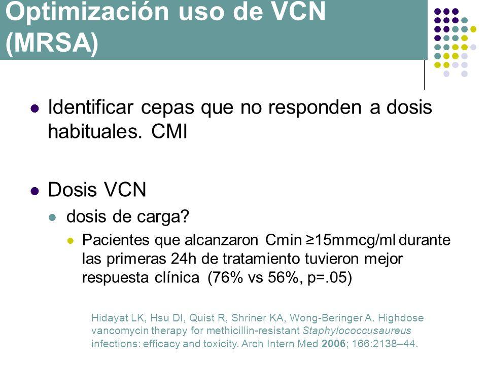 Identificar cepas que no responden a dosis habituales. CMI Dosis VCN dosis de carga? Pacientes que alcanzaron Cmin 15mmcg/ml durante las primeras 24h