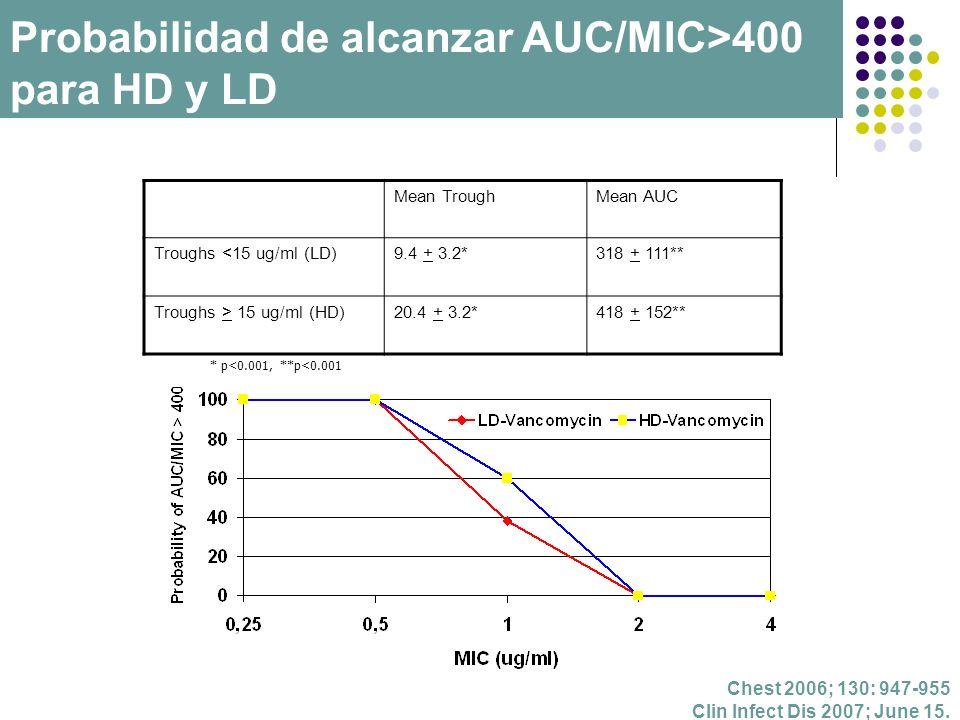 Mean TroughMean AUC Troughs <15 ug/ml (LD)9.4 + 3.2*318 + 111** Troughs > 15 ug/ml (HD)20.4 + 3.2*418 + 152** Chest 2006; 130: 947-955 Clin Infect Dis