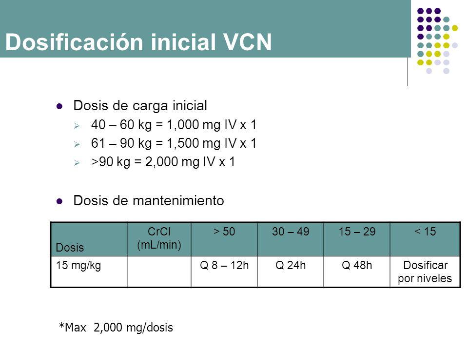 Dosis de carga inicial 40 – 60 kg = 1,000 mg IV x 1 61 – 90 kg = 1,500 mg IV x 1 >90 kg = 2,000 mg IV x 1 Dosis de mantenimiento Dosis CrCl (mL/min) >