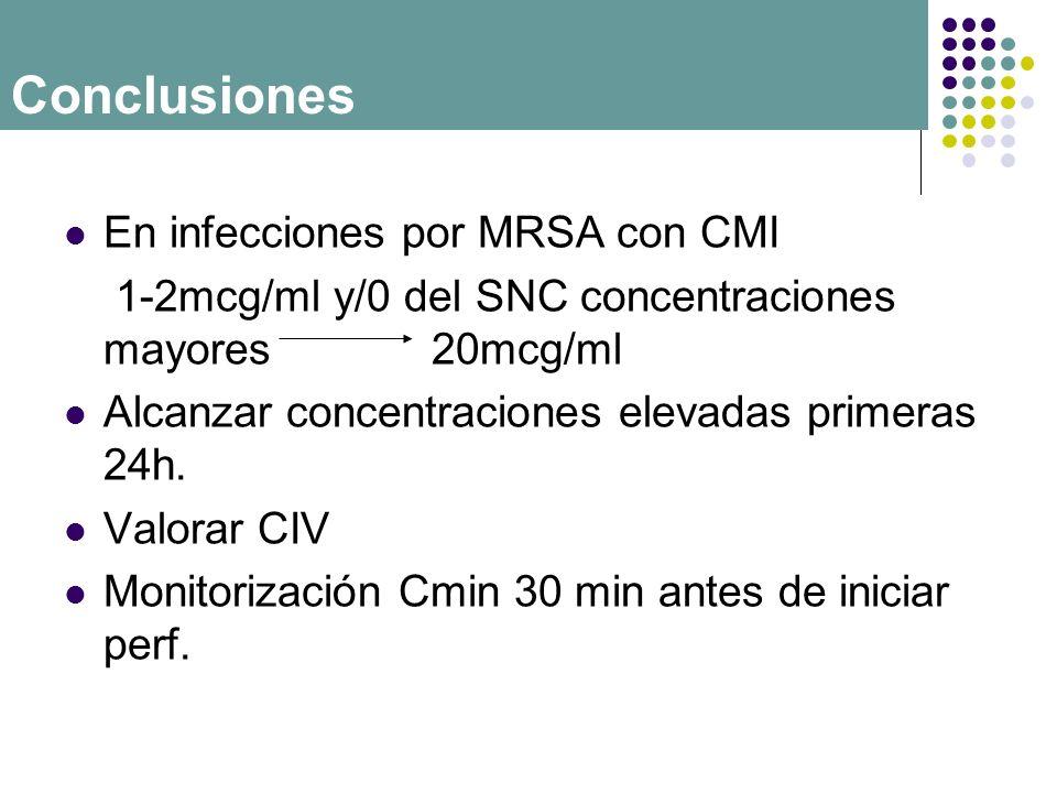 En infecciones por MRSA con CMI 1-2mcg/ml y/0 del SNC concentraciones mayores 20mcg/ml Alcanzar concentraciones elevadas primeras 24h. Valorar CIV Mon