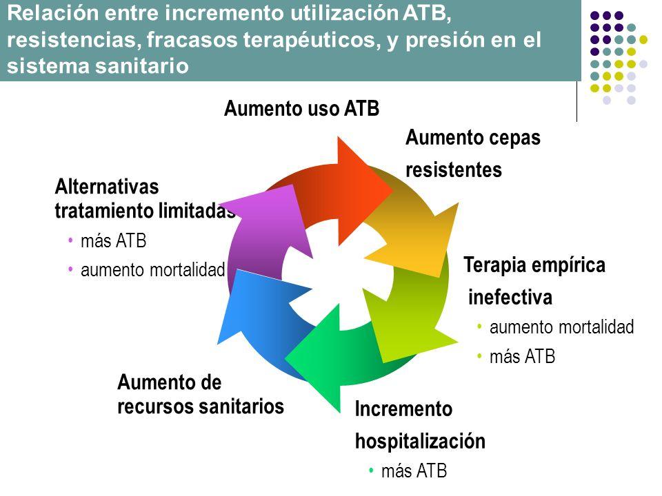Aumento uso ATB Aumento cepas resistentes Terapia empírica inefectiva aumento mortalidad más ATB Incremento hospitalización más ATB Aumento de recurso