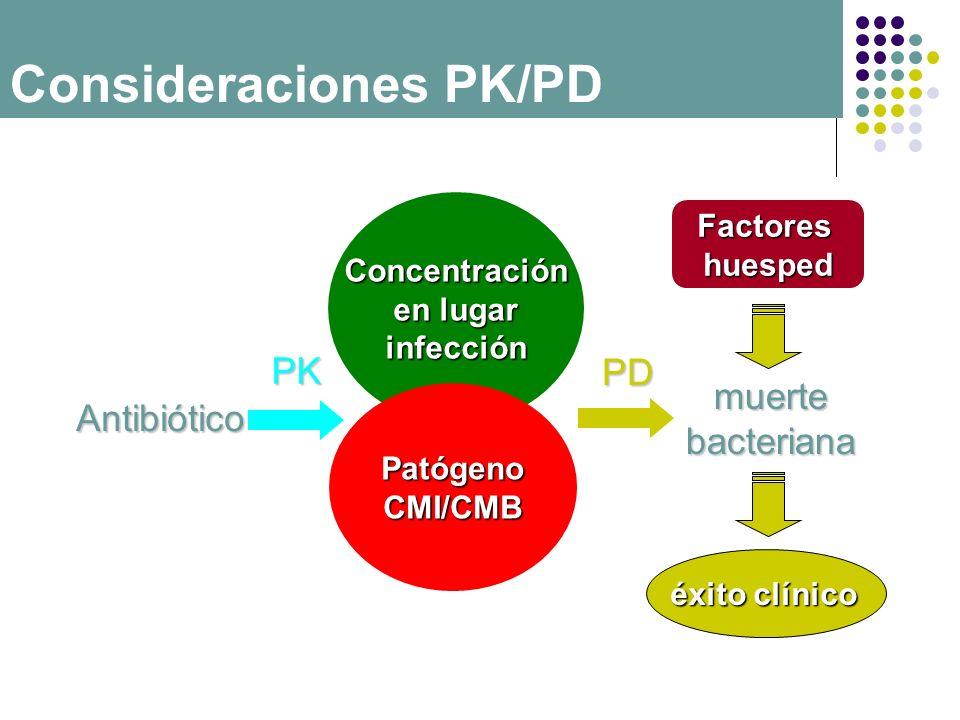Concentración en lugar infección PK PatógenoCMI/CMB Antibiótico PD muertebacteriana éxito clínico Factoreshuesped Consideraciones PK/PD