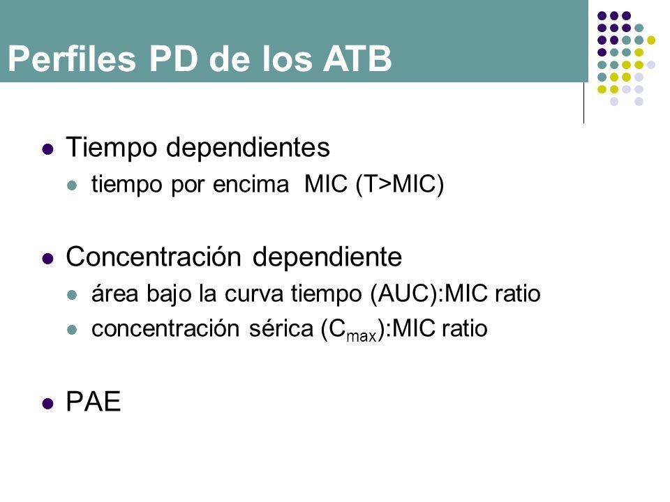 Tiempo dependientes tiempo por encima MIC (T>MIC) Concentración dependiente área bajo la curva tiempo (AUC):MIC ratio concentración sérica (C max ):MI