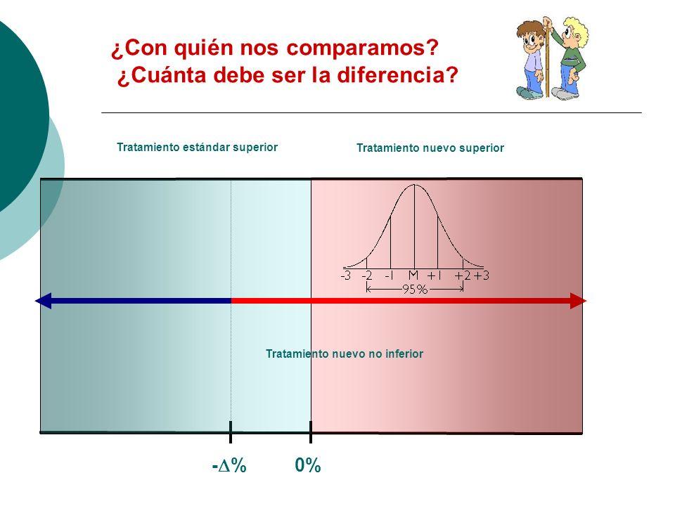 ¿Con quién nos comparamos. ¿Cuánta debe ser la diferencia.