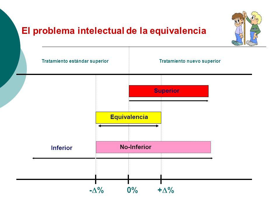 El problema intelectual de la equivalencia - % 0% + % Tratamiento nuevo superiorTratamiento estándar superior Equivalencia Superior No-Inferior Inferi